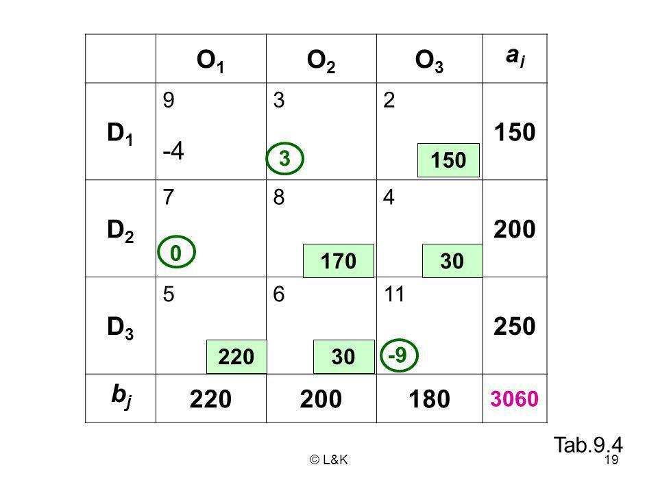 O1 O2. O3. ai. D1. 9. 3. 2. 150. -4. D2. 7. 8. 4. 200. D3. 5. 6. 11. 250. bj. 220.