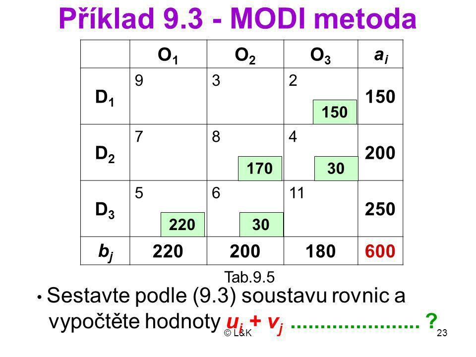 Příklad 9.3 - MODI metoda O1. O2. O3. ai. D1. 9. 3. 2. 150. D2. 7. 8. 4. 200. D3. 5.