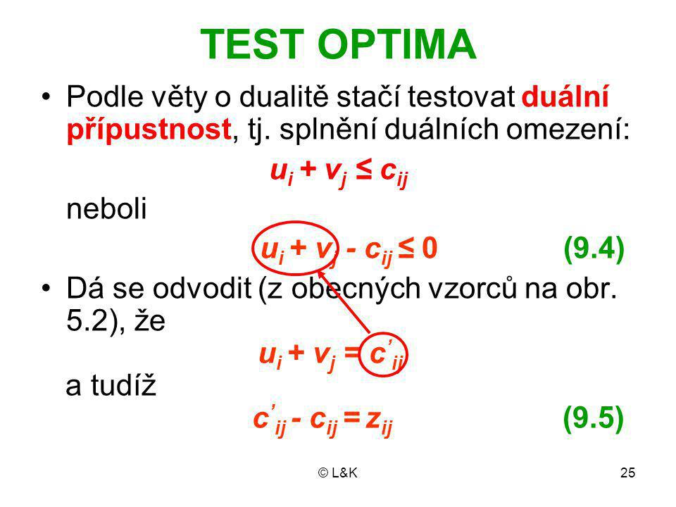 TEST OPTIMA Podle věty o dualitě stačí testovat duální přípustnost, tj. splnění duálních omezení: ui + vj ≤ cij.