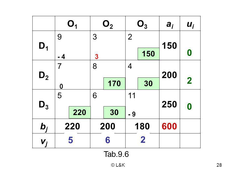 O1 O2. O3. ai. ui. D1. 9. 3. 2. 150. D2. 7. 8. 4. 200. D3. 5. 6. 11. 250. bj. 220.