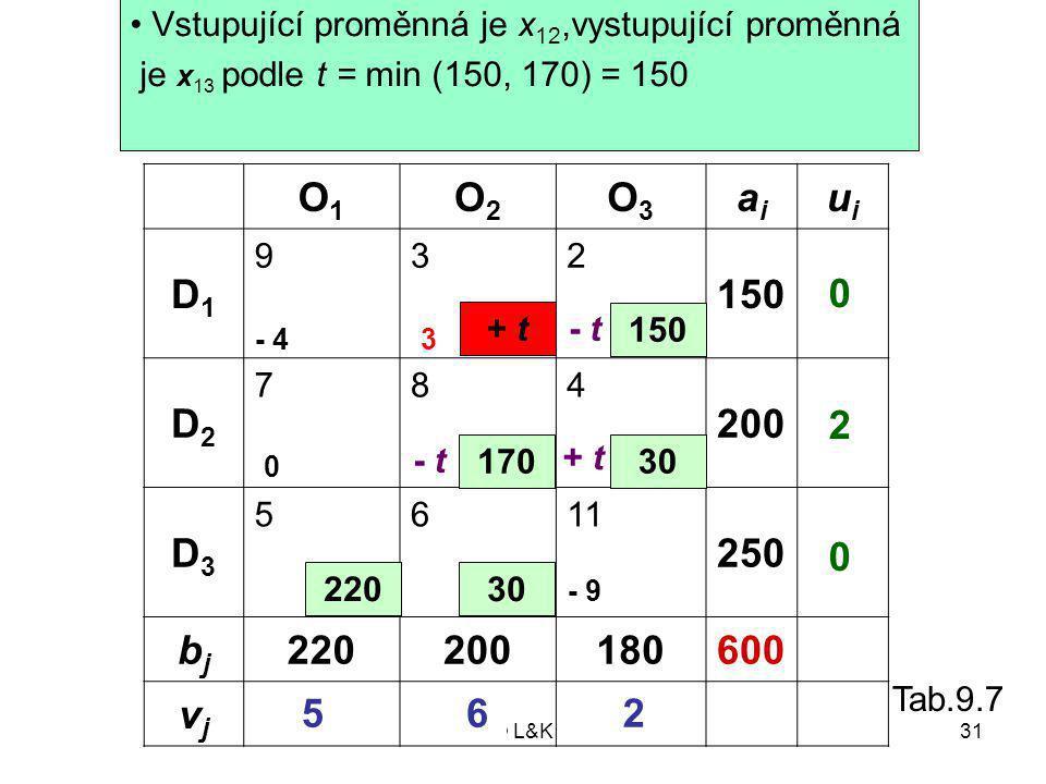 Příklad 9.5 Určení vystupující proměnné