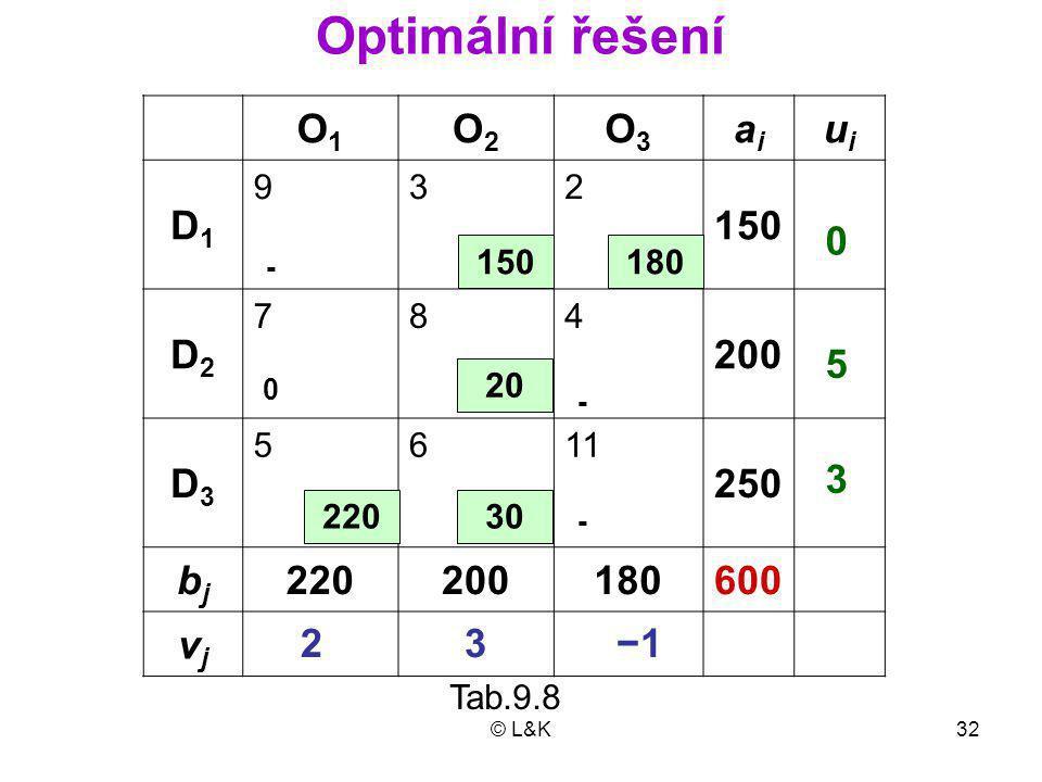 Optimální řešení O1 O2 O3 ai ui D1 150 D2 200 D3 250 bj 220 180 600 vj