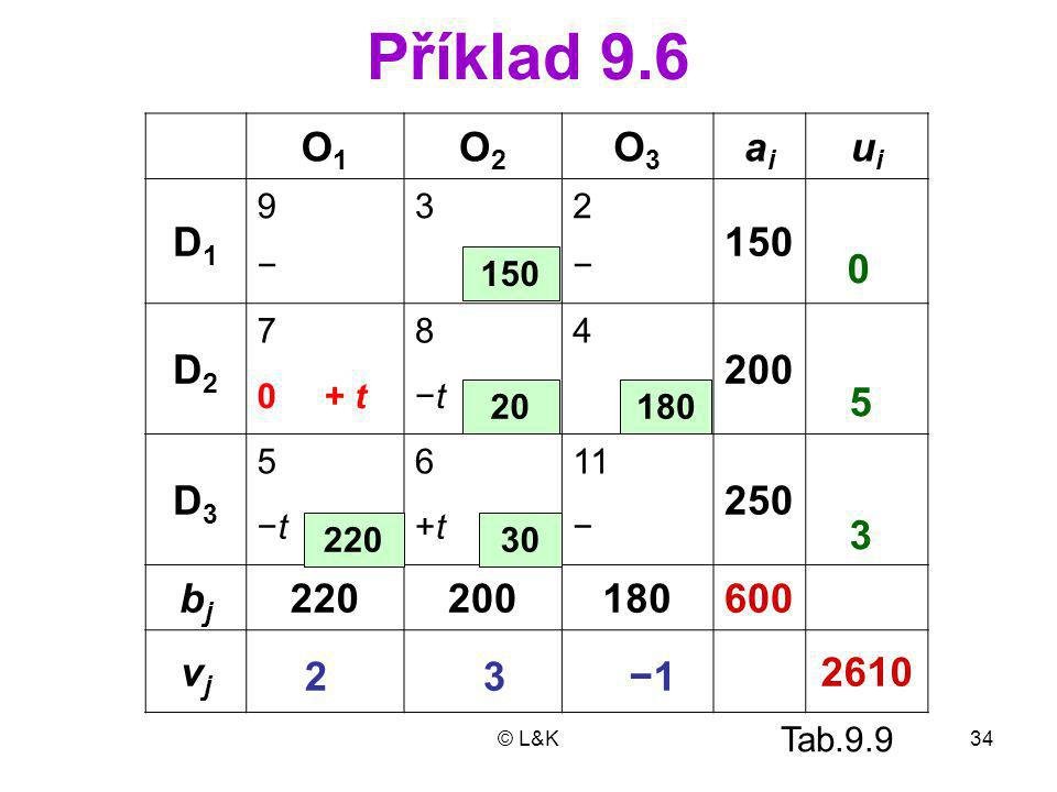 Příklad 9.6 O1 O2 O3 ai ui D1 150 D2 200 D3 250 bj 220 180 600 vj 2610