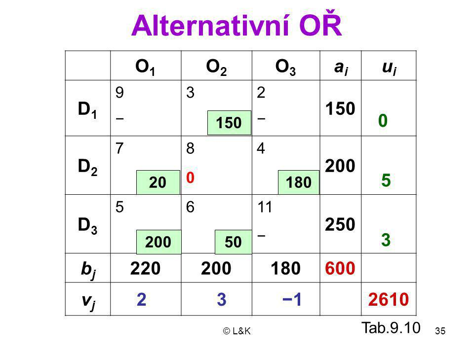 Alternativní OŘ O1 O2 O3 ai ui D1 150 D2 200 D3 250 bj 220 180 600 vj