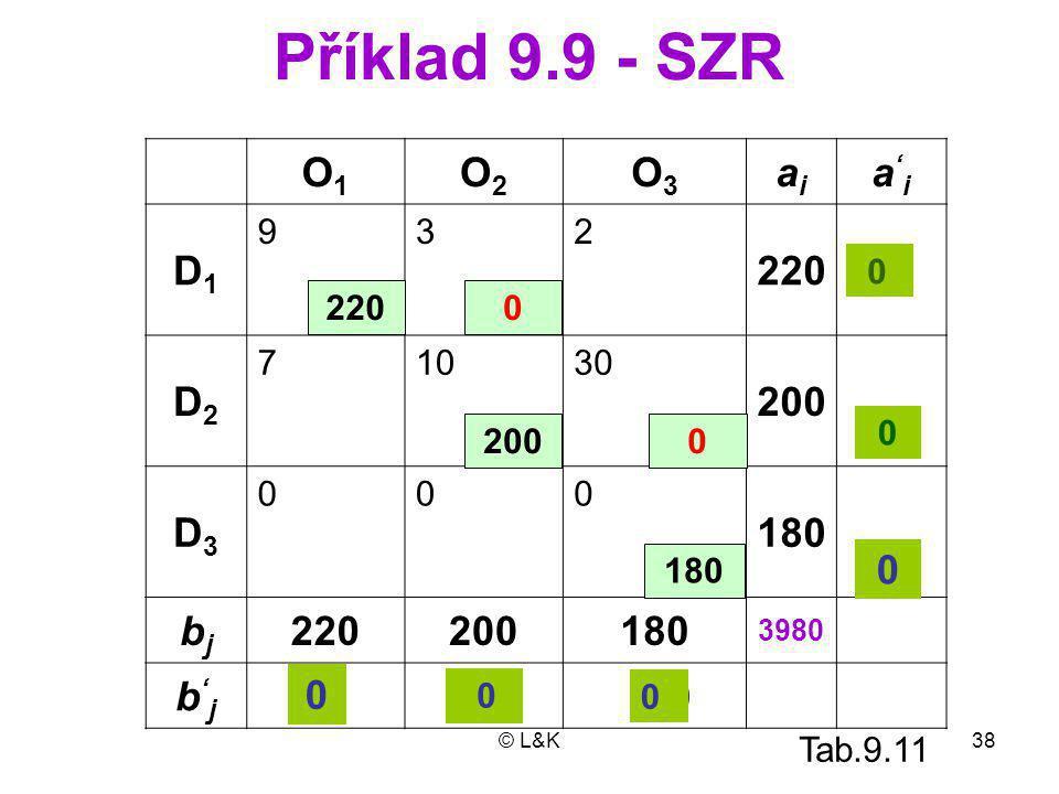 Příklad 9.9 - SZR O1 O2 O3 ai a'i D1 220 D2 200 D3 180 bj b'j 200 9 3
