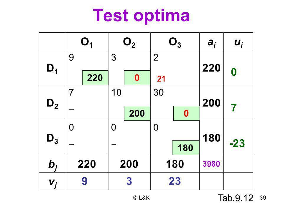 Test optima O1 O2 O3 ai ui D1 220 D2 200 D3 180 bj vj 7 -23 9 3 23 9 3