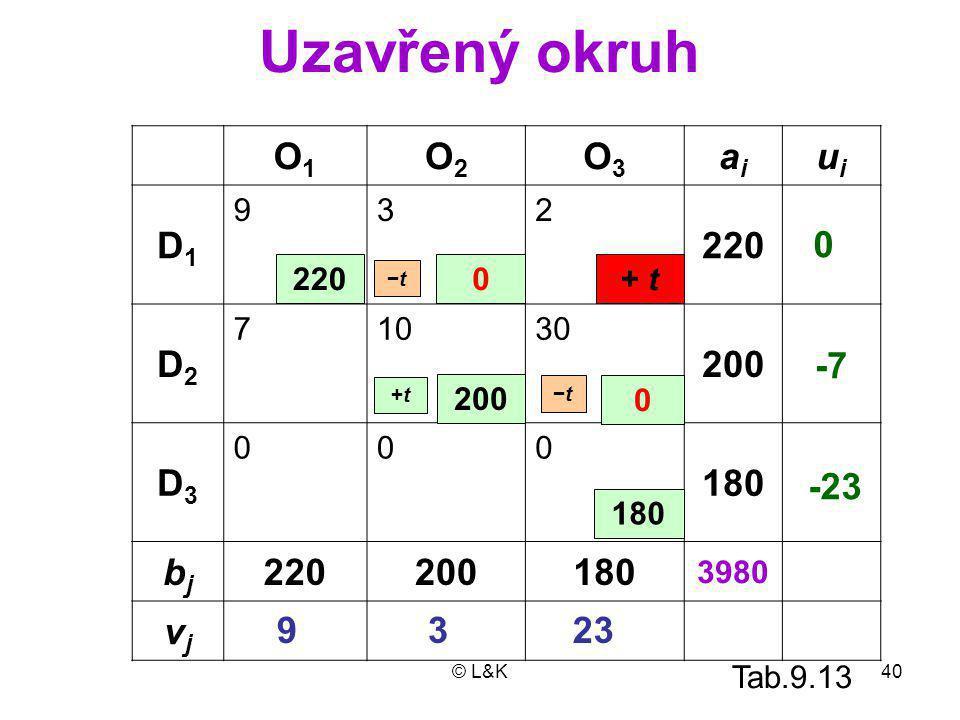 Uzavřený okruh O1 O2 O3 ai ui D1 220 D2 200 D3 180 bj vj -7 -23 9 3 23
