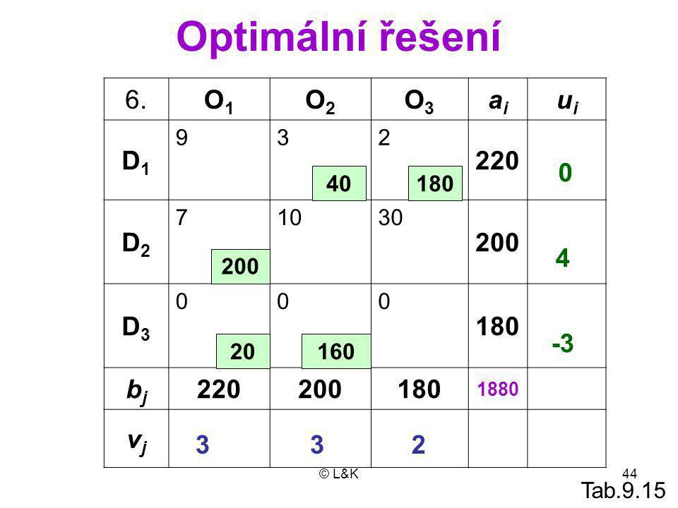 Optimální řešení 6. O1 O2 O3 ai ui D1 220 D2 200 D3 180 bj vj 4 -3 3 3