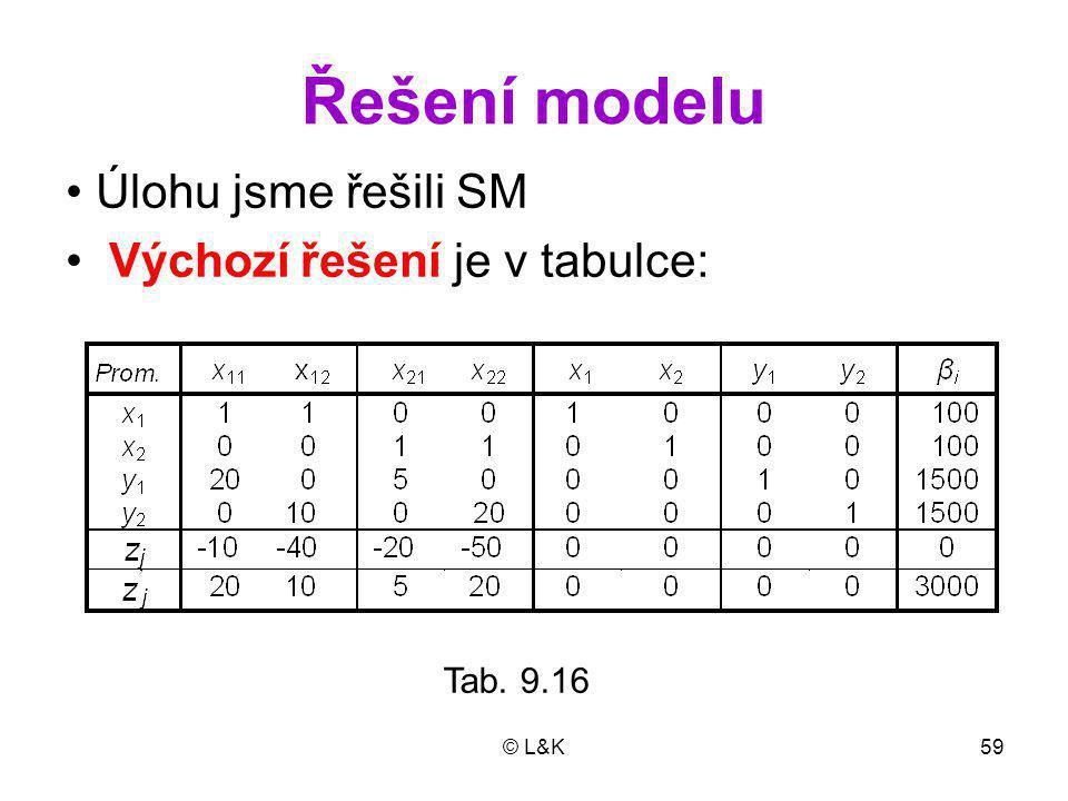 Řešení modelu Úlohu jsme řešili SM Výchozí řešení je v tabulce: