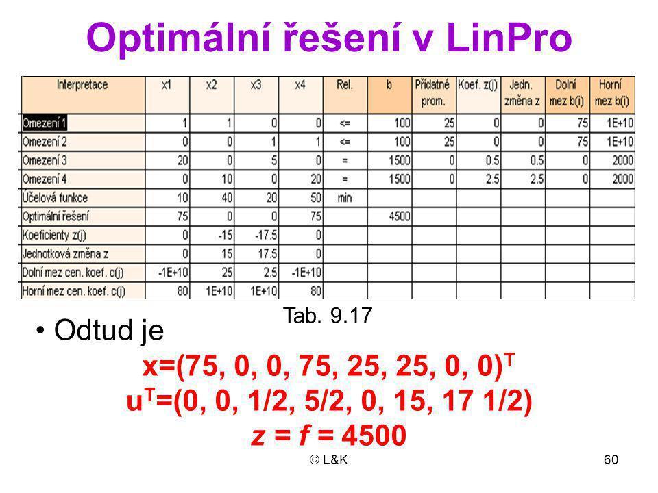 Optimální řešení v LinPro
