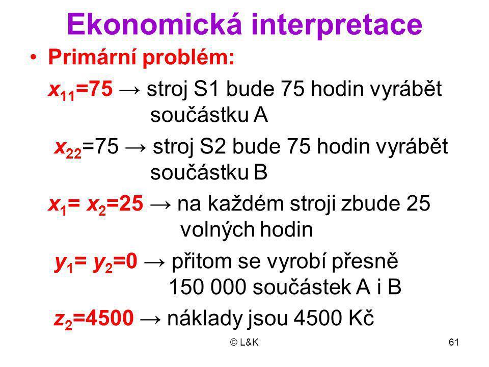 Ekonomická interpretace
