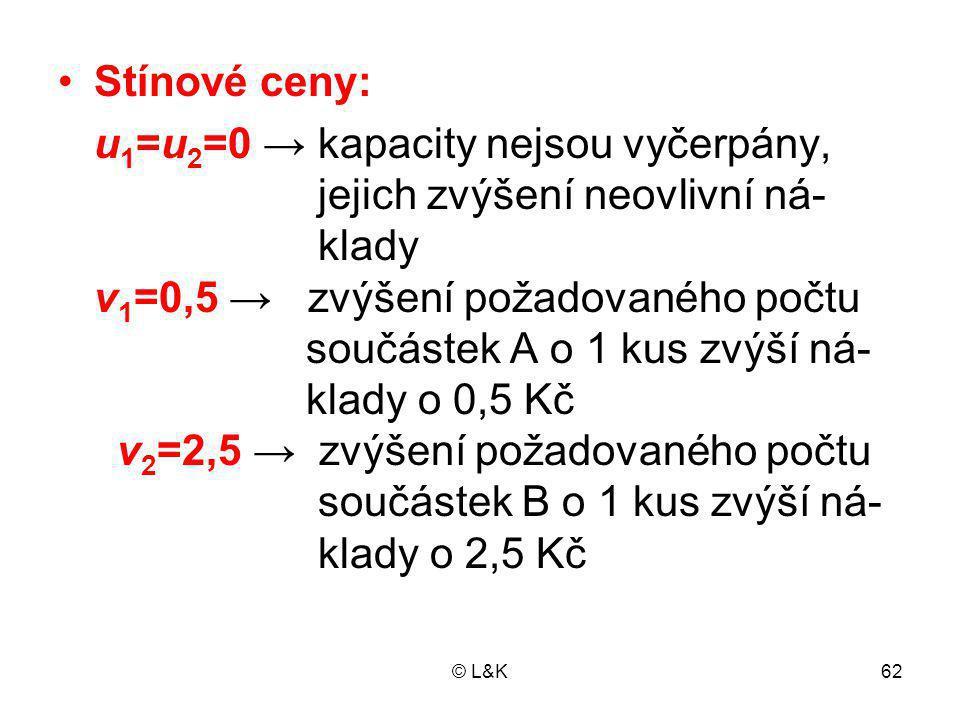 u1=u2=0 → kapacity nejsou vyčerpány, jejich zvýšení neovlivní ná-