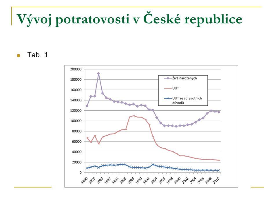 Vývoj potratovosti v České republice