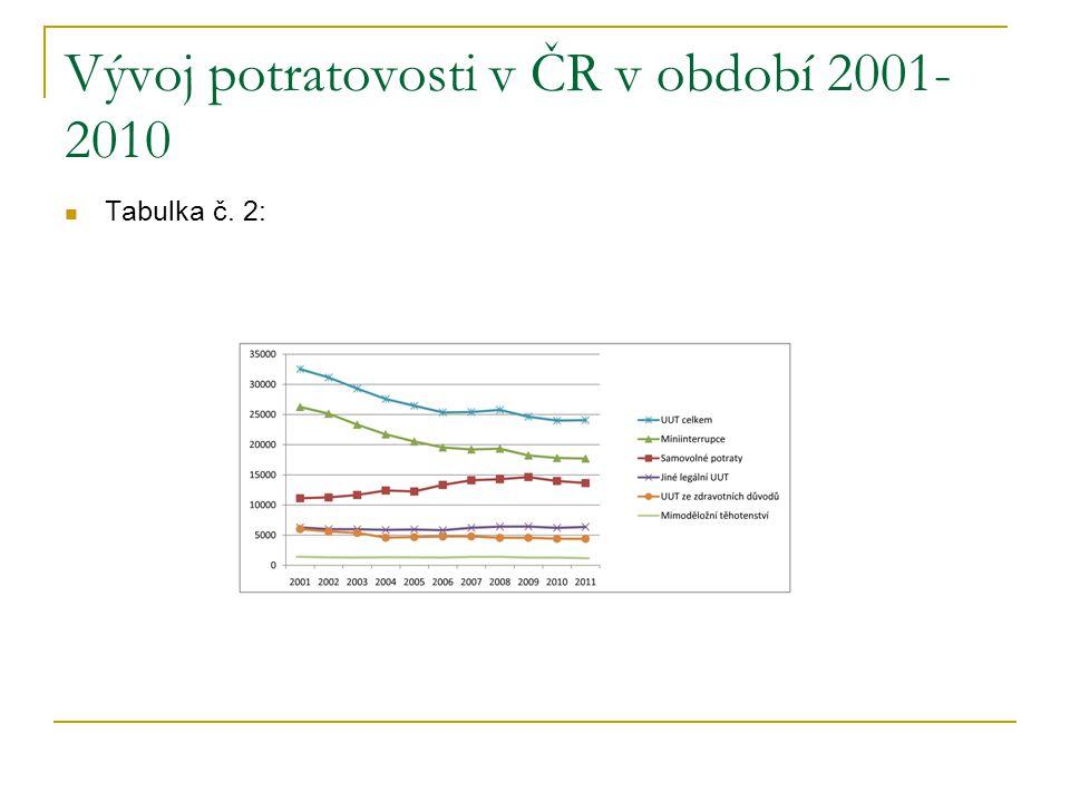 Vývoj potratovosti v ČR v období 2001-2010