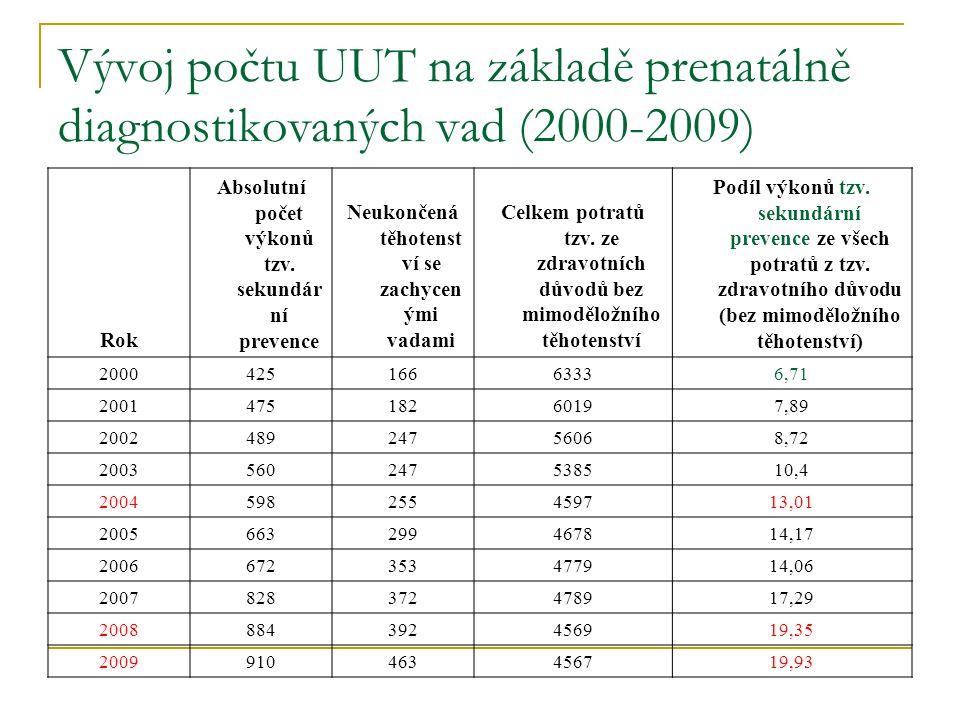 Vývoj počtu UUT na základě prenatálně diagnostikovaných vad (2000-2009)