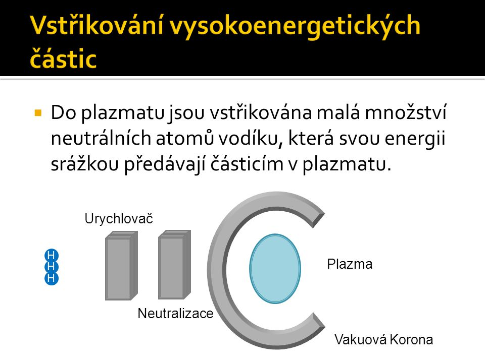 Vstřikování vysokoenergetických částic