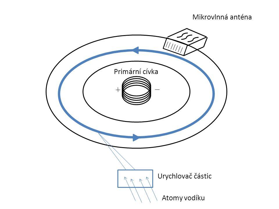 Mikrovlnná anténa Primární cívka Urychlovač částic Atomy vodíku