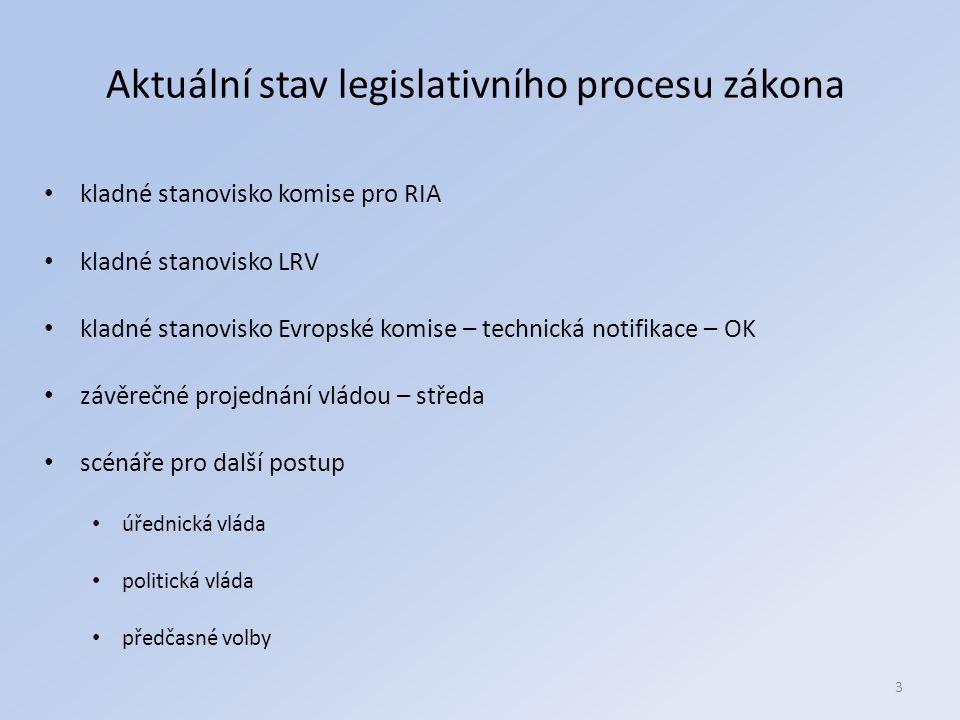 Aktuální stav legislativního procesu zákona