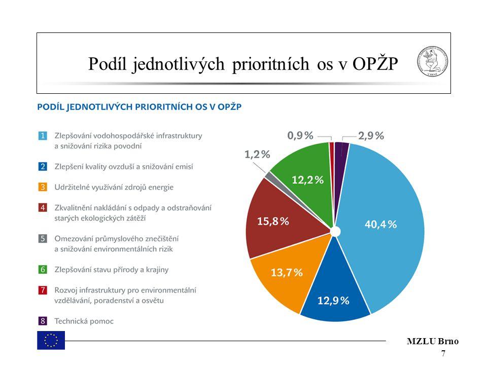 Podíl jednotlivých prioritních os v OPŽP