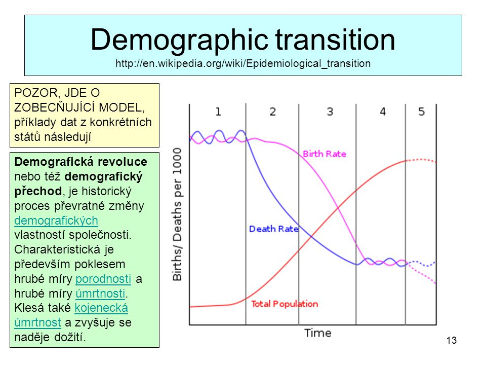 Demographic transition http://en. wikipedia