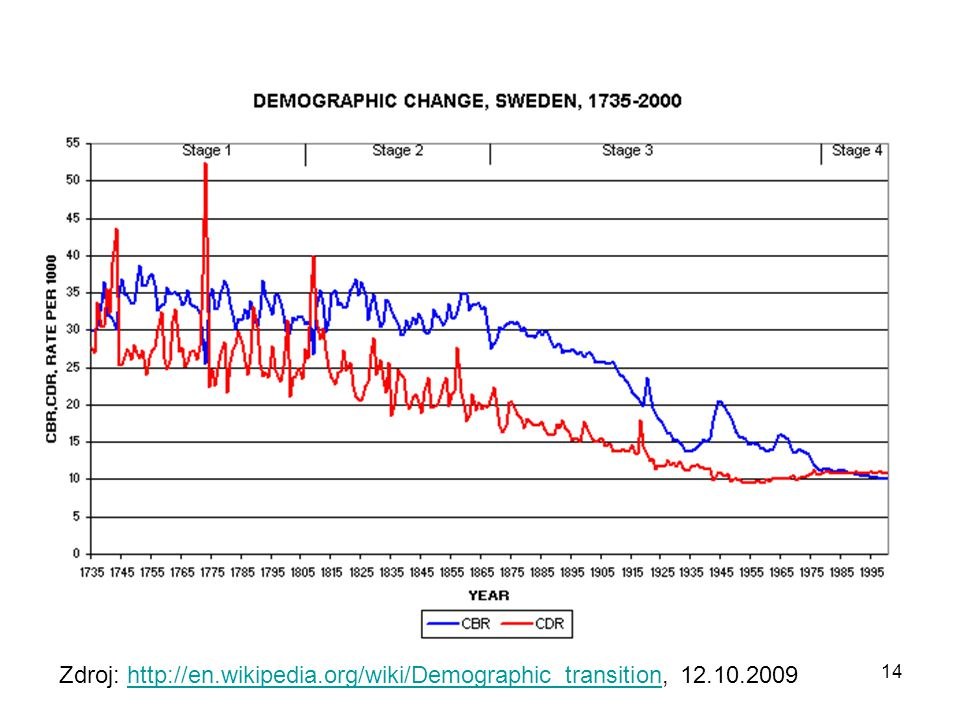 Zdroj: http://en.wikipedia.org/wiki/Demographic_transition, 12.10.2009