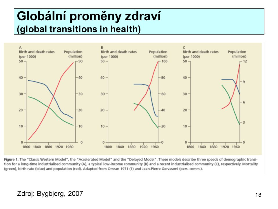 Globální proměny zdraví (global transitions in health)