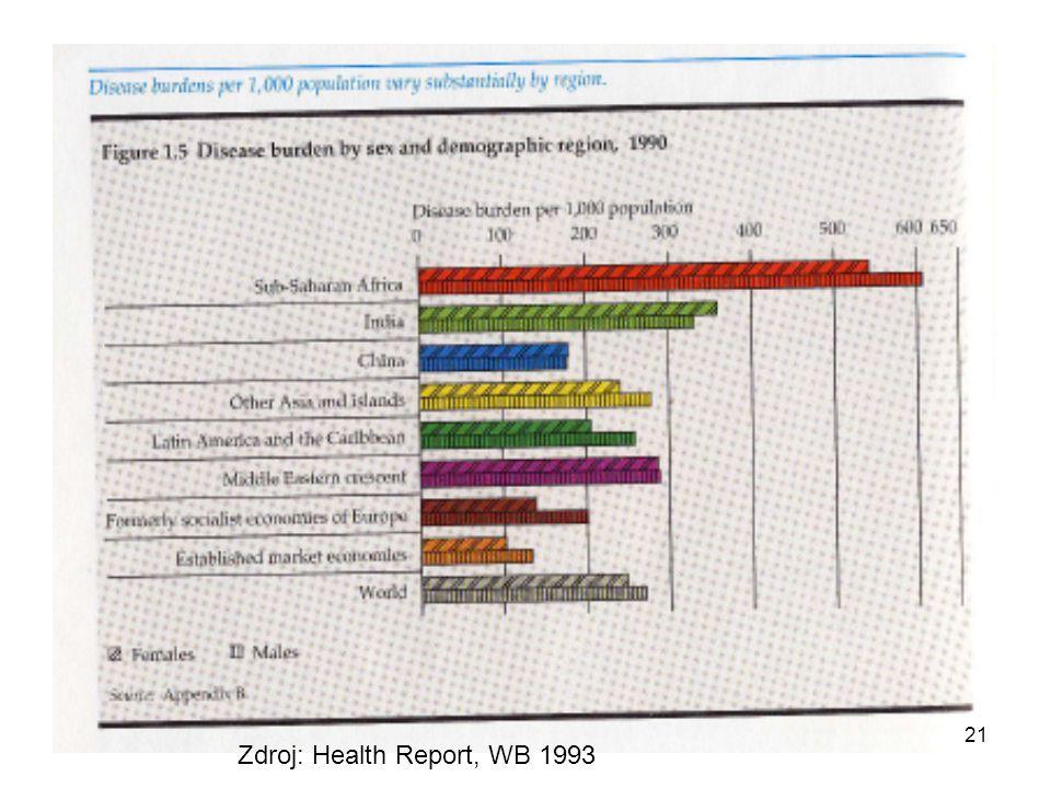 Zdroj: Health Report, WB 1993