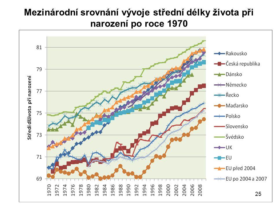 Mezinárodní srovnání vývoje střední délky života při narození po roce 1970