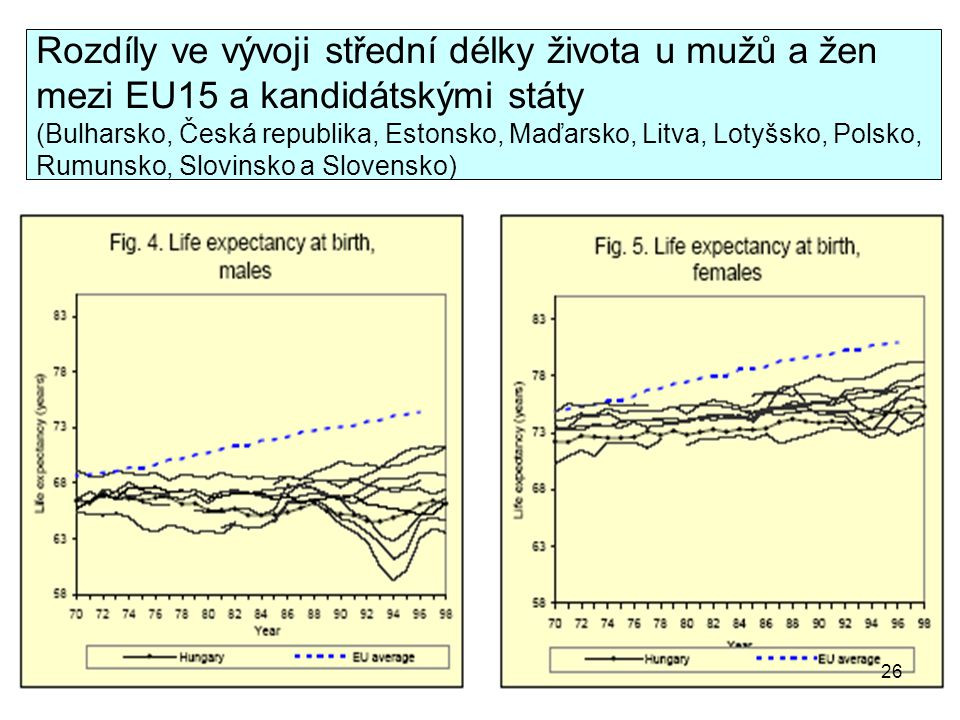 Rozdíly ve vývoji střední délky života u mužů a žen mezi EU15 a kandidátskými státy (Bulharsko, Česká republika, Estonsko, Maďarsko, Litva, Lotyšsko, Polsko, Rumunsko, Slovinsko a Slovensko)