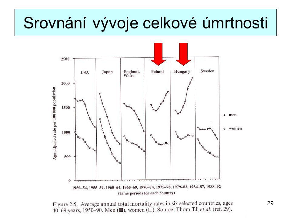 Srovnání vývoje celkové úmrtnosti