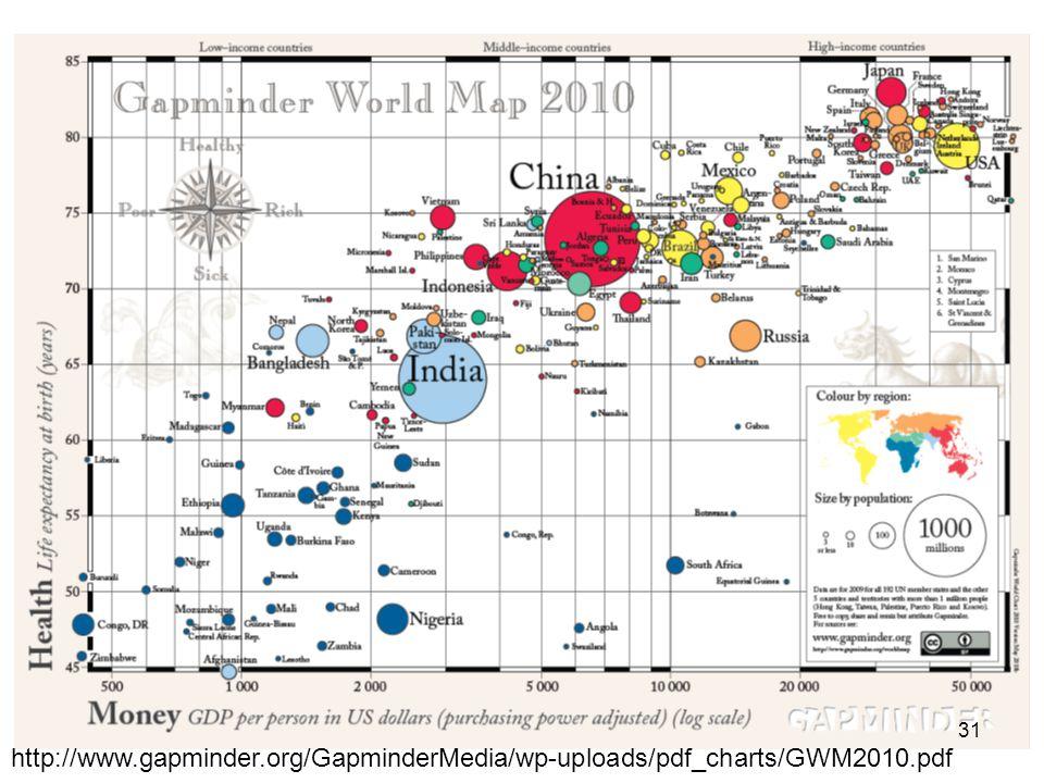 http://www.gapminder.org/GapminderMedia/wp-uploads/pdf_charts/GWM2010.pdf