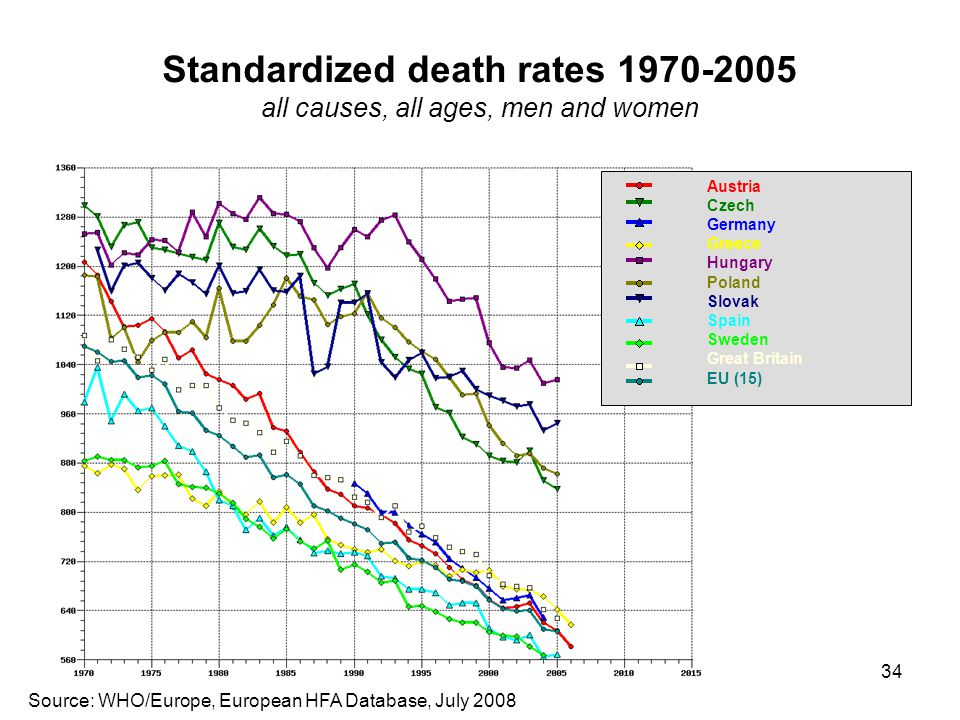 Standardized death rates 1970-2005 all causes, all ages, men and women