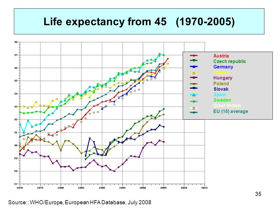 Life expectancy from 45 (1970-2005)