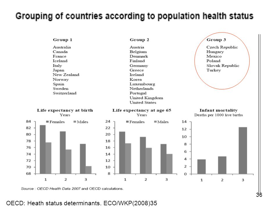 OECD: Heath status determinants. ECO/WKP(2008)35