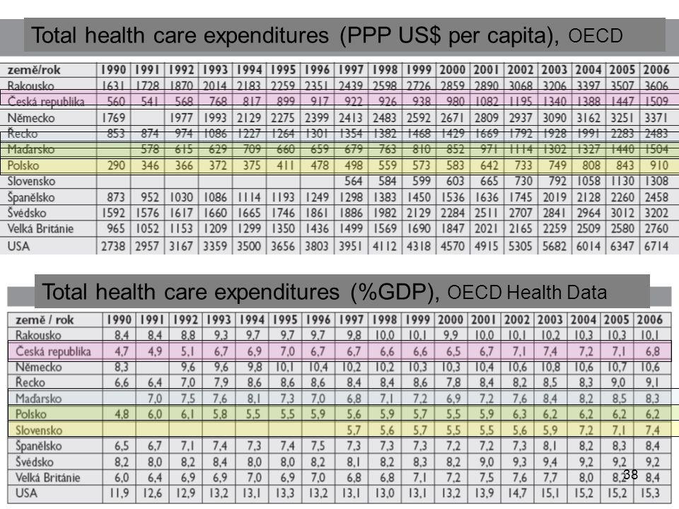 Total health care expenditures (PPP US$ per capita), OECD