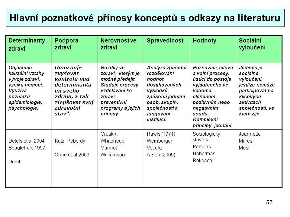 Hlavní poznatkové přínosy konceptů s odkazy na literaturu