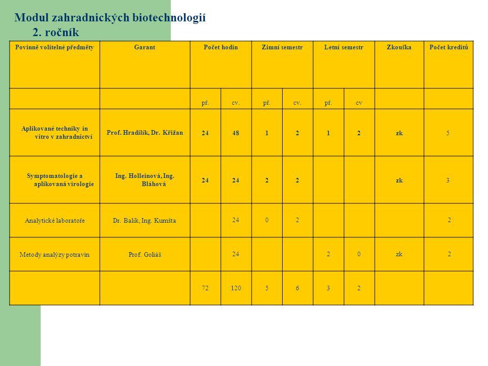 Modul zahradnických biotechnologií 2. ročník