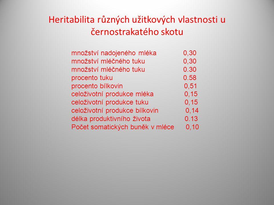 Heritabilita různých užitkových vlastnosti u černostrakatého skotu