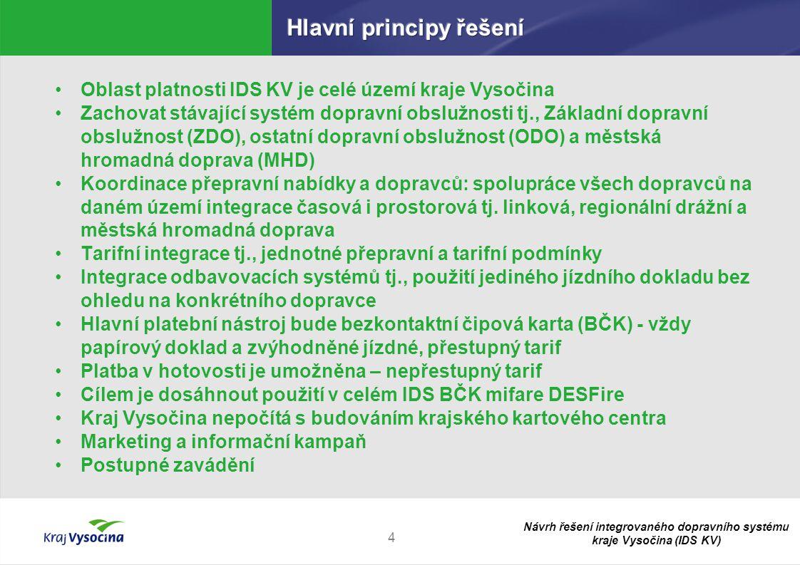 Hlavní principy řešení