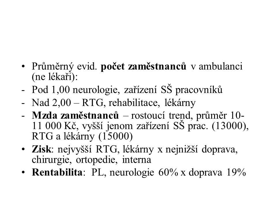 Průměrný evid. počet zaměstnanců v ambulanci (ne lékaři):