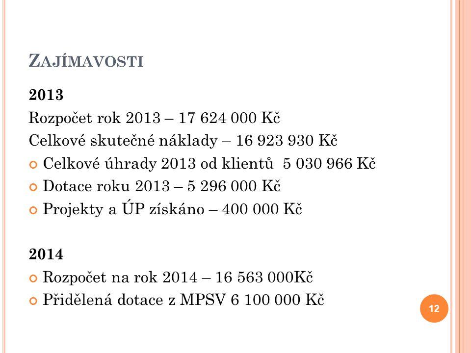 Zajímavosti 2013 Rozpočet rok 2013 – 17 624 000 Kč