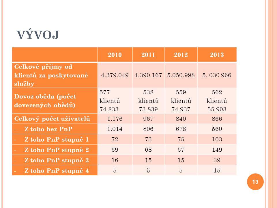 VÝVOJ 2010. 2011. 2012. 2013. Celkové příjmy od klientů za poskytované služby. 4.379.049. 4.390.167.