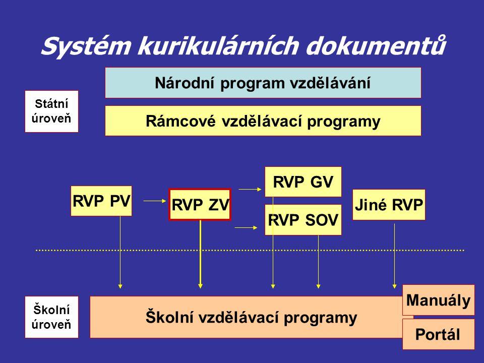 Systém kurikulárních dokumentů