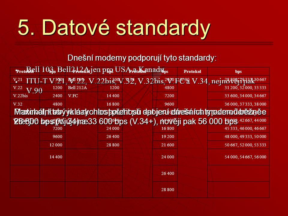 Dnešní modemy podporují tyto standardy: