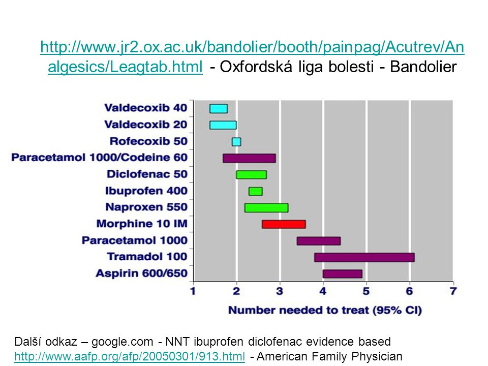 http://www.jr2.ox.ac.uk/bandolier/booth/painpag/Acutrev/Analgesics/Leagtab.html - Oxfordská liga bolesti - Bandolier