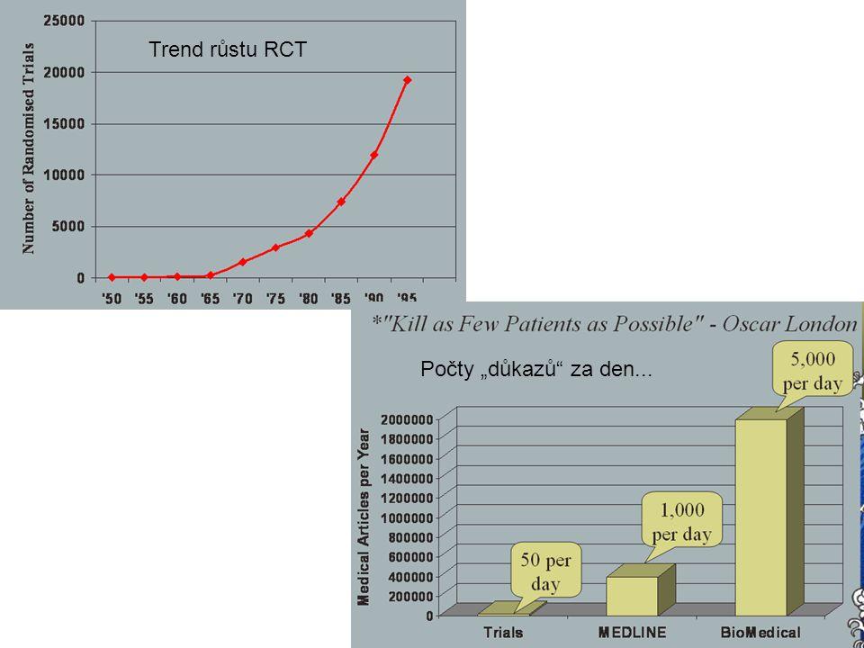 """Trend růstu RCT Počty """"důkazů za den..."""