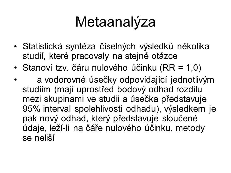 Metaanalýza Statistická syntéza číselných výsledků několika studií, které pracovaly na stejné otázce.