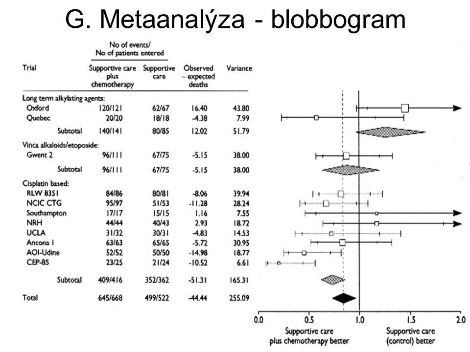 G. Metaanalýza - blobbogram