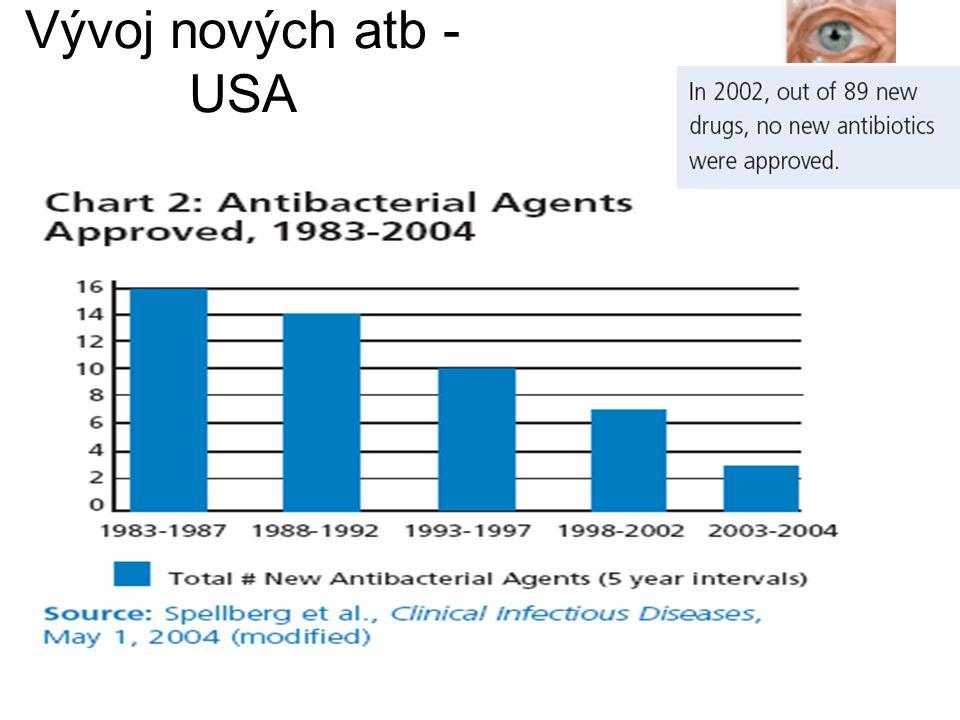 Vývoj nových atb - USA