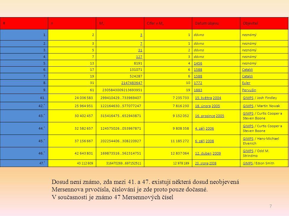 V současnosti je známo 47 Mersennových čísel